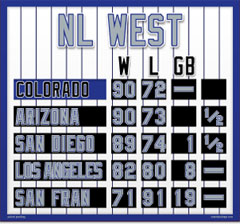 Colorado Magnetic NL West Standings