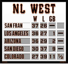 San Francisco Magnetic NL West Standings